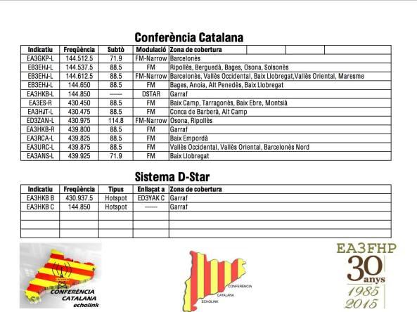 Conferència Catalana echolink (Freqüències 28-04-2015)
